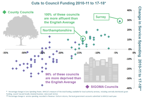 Sigoma Vs Counties Cuts Graph